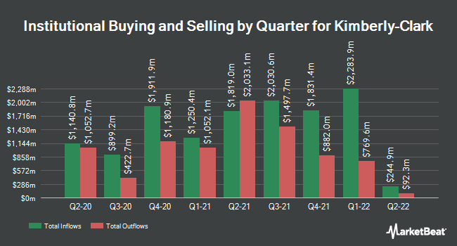 Institutional Ownership by Quarter for Kimberly-Clark (NYSE:KMB)