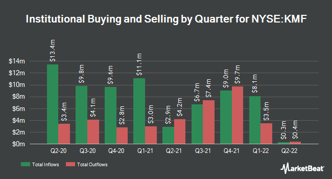Institutional Ownership by Quarter for Kayne Anderson Midstream Energy Fd (NYSE:KMF)