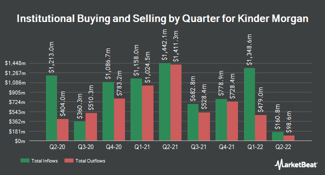 Institutional Ownership by Quarter for Kinder Morgan (NYSE:KMI)