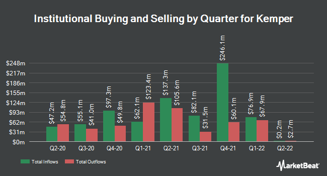 Institutional Ownership by Quarter for Kemper Corp (NYSE:KMPR)