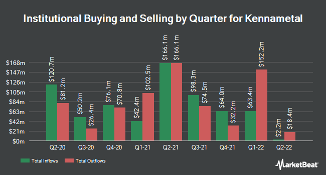 Insider Trading History for Kennametal (NYSE:KMT)