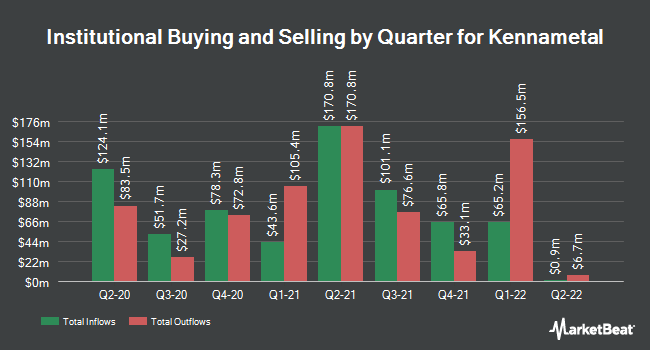 Institutional Ownership by Quarter for Kennametal (NYSE:KMT)