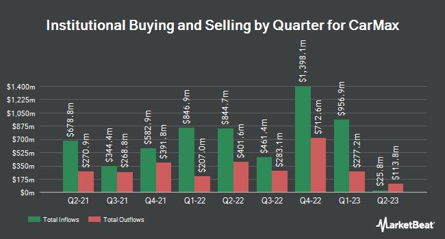 Insider Trading History for CarMax (NYSE:KMX)