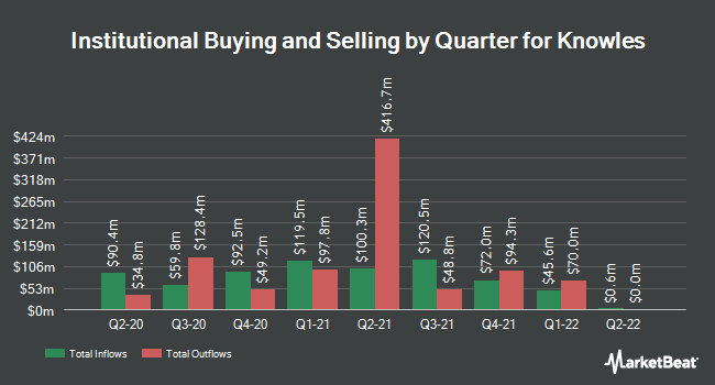 Institutional Ownership by Quarter for Knowles Corporation (NYSE:KN)