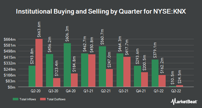 Institutional Ownership by Quarter for Swift Transportation Company (NYSE:KNX)