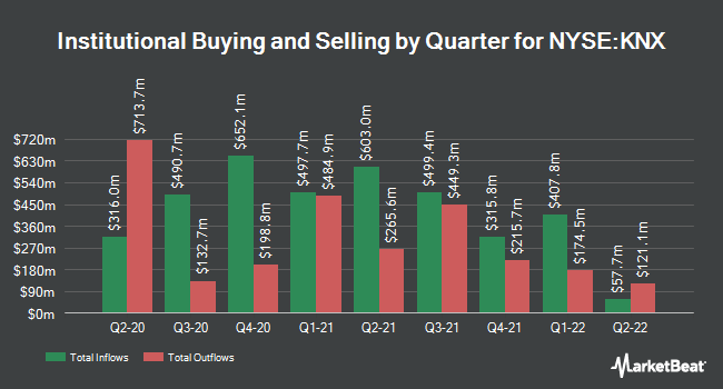Institutional Ownership by Quarter for Knight-Swift Transportation (NYSE:KNX)
