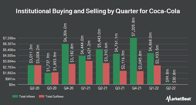 Institutional Ownership by Quarter for Coca-Cola (NYSE:KO)