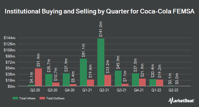 Institutional Ownership by Quarter for Coca-Cola FEMSA (NYSE:KOF)