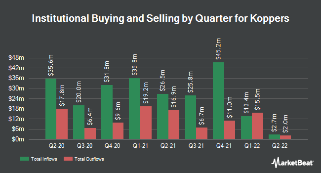 Institutional Ownership by Quarter for Koppers (NYSE:KOP)