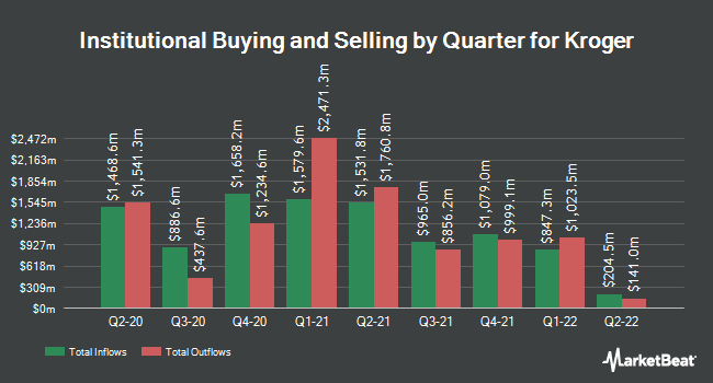 Institutional Ownership by Quarter for Kroger (NYSE:KR)