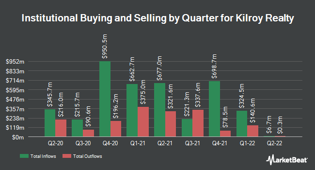 Institutional Ownership by Quarter for Kilroy Realty (NYSE:KRC)