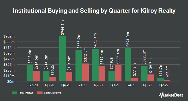 Institutional Ownership by Quarter for Kilroy Realty Corp (NYSE:KRC)