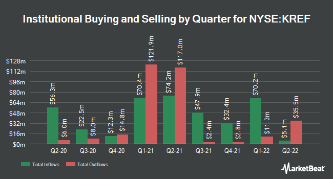 Institutional Ownership by Quarter for KKR Real Estate Finance Trust (NYSE:KREF)