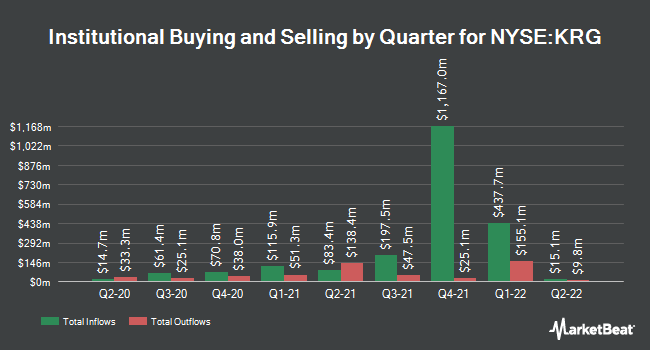 Institutional Ownership by Quarter for Kite Realty Group Trust (NYSE:KRG)