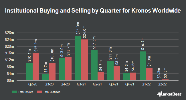 Institutional Ownership by Quarter for Kronos Worldwide (NYSE:KRO)