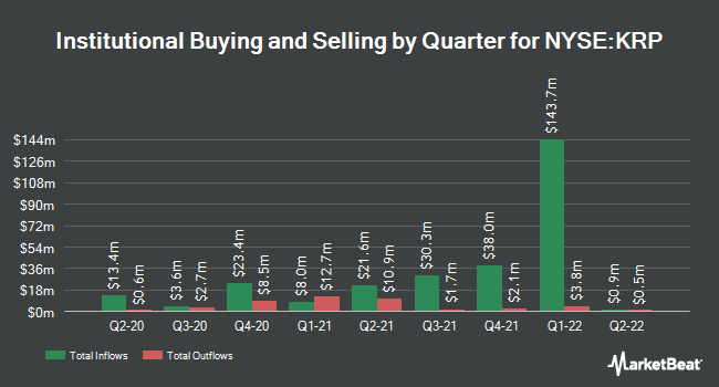 Institutional Ownership by Quarter for Kimbell Royalty Partners (NYSE:KRP)