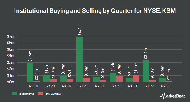 Institutional Ownership by Quarter for DWS Strategic Municipal Income Trust (NYSE:KSM)