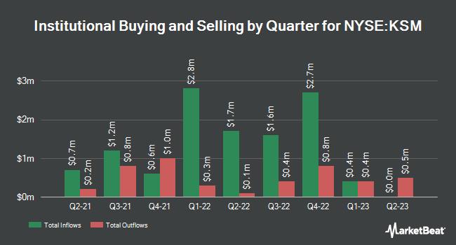Insider Trading History for Scudder Strategic Municiple Income Trust (NYSE:KSM)