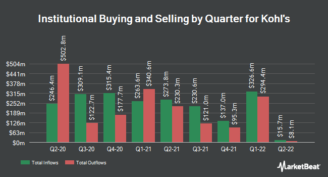 Institutional Ownership by Quarter for Kohl`s (NYSE:KSS)