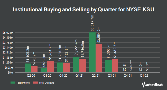 Institutional Ownership by Quarter for Kansas City Southern (NYSE:KSU)