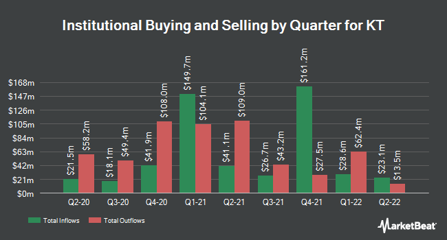 Institutional Ownership by Quarter for KT Corporation (NYSE:KT)