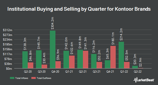 Institutional Ownership by Quarter for Kontoor Brands (NYSE:KTB)