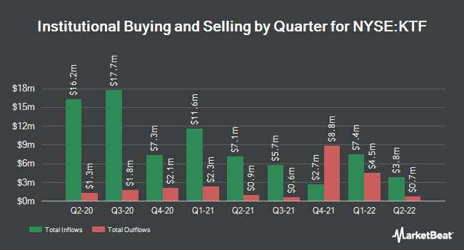 Institutional Ownership by Quarter for DWS Municiple Income Trust (NYSE:KTF)