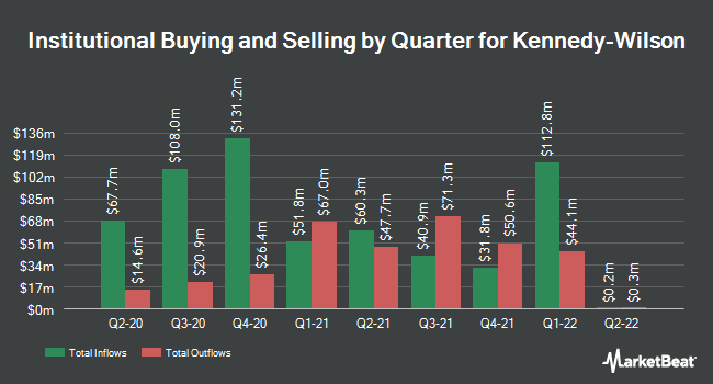 Institutional Ownership by Quarter for Kennedy-Wilson Holdings (NYSE:KW)