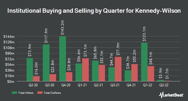 Institutional Ownership by Quarter for Kennedy-Wilson (NYSE:KW)