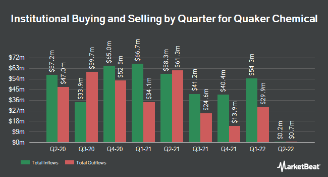 Institutional Ownership by Quarter for Quaker Chemical (NYSE:KWR)