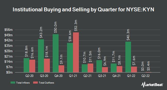 Institutional Ownership by Quarter for Kayne Anderson MLP Midstream Invstmnt (NYSE:KYN)