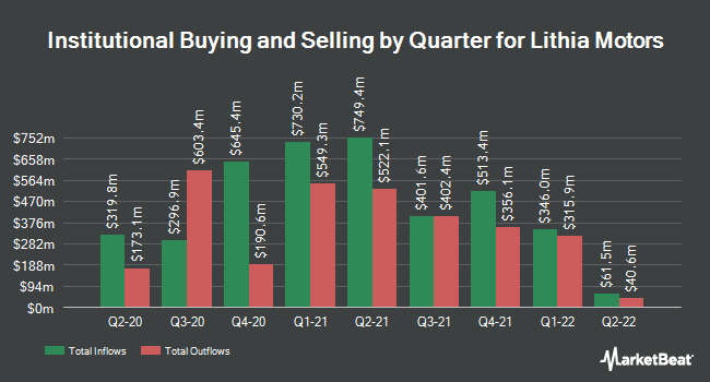 Institutional Ownership by Quarter for Lithia Motors (NYSE:LAD)