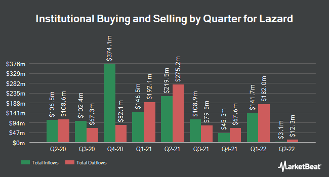 Institutional Ownership by Quarter for Lazard Ltd (NYSE:LAZ)