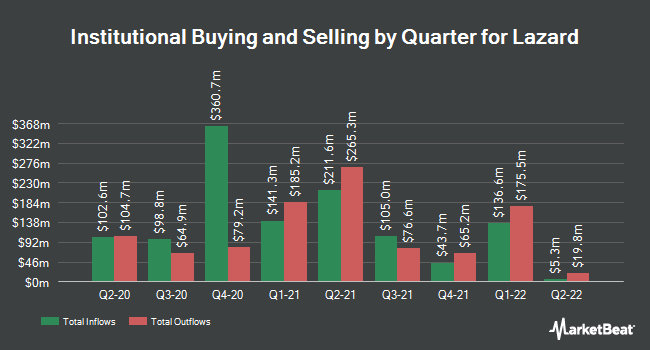 Institutional Ownership by Quarter for Lazard (NYSE:LAZ)