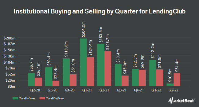 Institutional Ownership by Quarter for LendingClub Corporation (NYSE:LC)