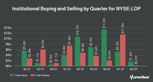 Institutional Ownership by Quarter for Cohen & Steers Ltd DrtnPrfrrd&IncmFndInc (NYSE:LDP)