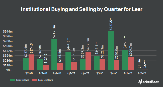 Institutional Ownership by Quarter for Lear (NYSE:LEA)