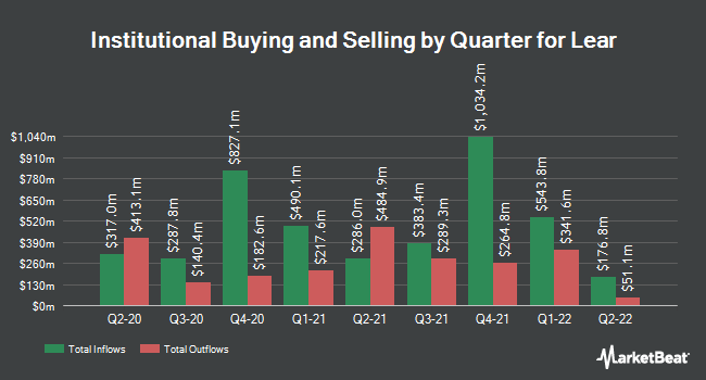Institutional Ownership by Quarter for Lear Corporation (NYSE:LEA)