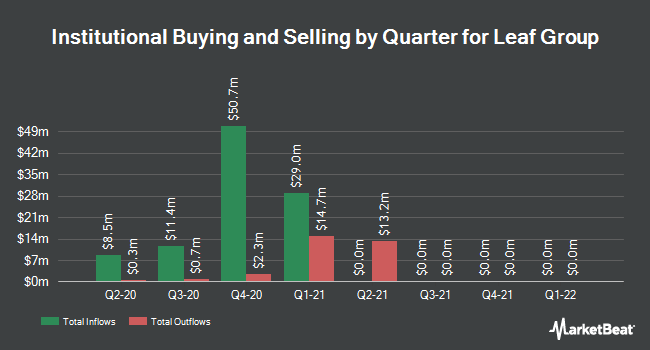 Institutional Ownership by Quarter for Leaf Group (NYSE:LEAF)