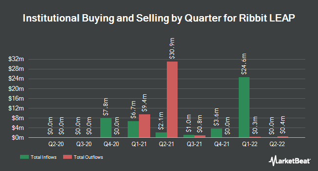 Institutional Ownership by Quarter for Ribbit LEAP (NYSE:LEAP)