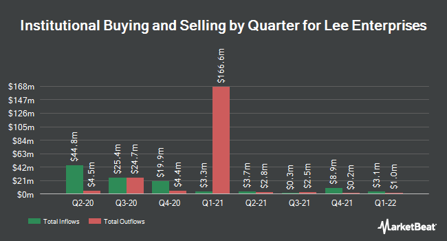 Institutional Ownership by Quarter for Lee Enterprises (NYSE:LEE)