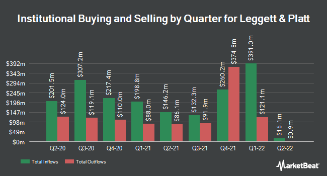 Institutional Ownership by Quarter for Leggett & Platt (NYSE:LEG)