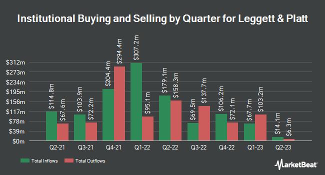 Institutional Ownership by Quarter for Leggett & Platt, Incorporated (NYSE:LEG)