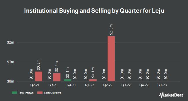 Institutional Ownership by Quarter for Leju Holdings Ltd (NYSE:LEJU)