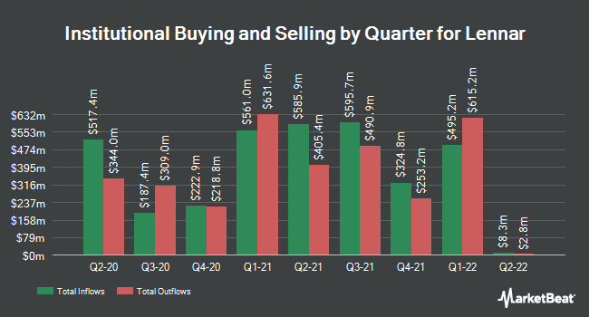 Institutional Ownership by Quarter for Lennar (NYSE:LEN)