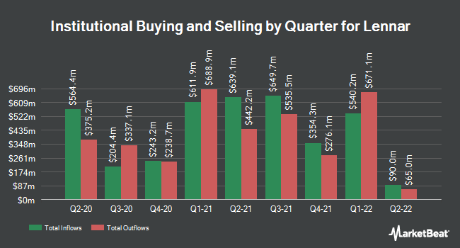 Institutional Ownership by Quarter for Lennar Corporation (NYSE:LEN)