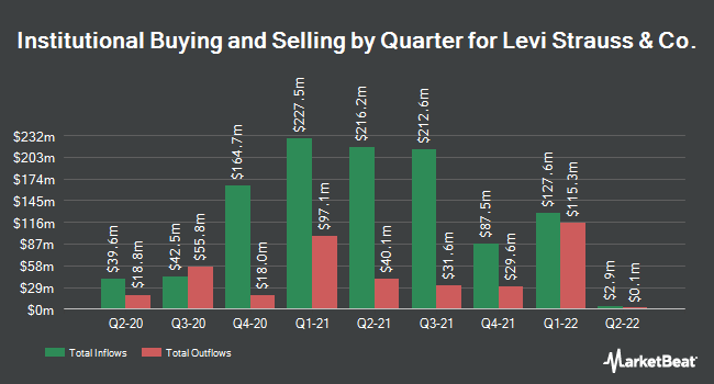 Institutional Ownership by Quarter for Levi Strauss & Co. (NYSE:LEVI)
