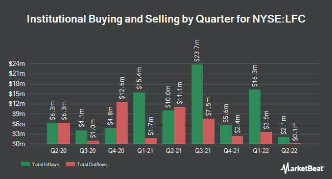 Institutional Ownership by Quarter for China Life Insurance Company (NYSE:LFC)