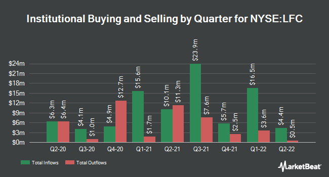 Institutional Ownership by Quarter for China Life Insurance (NYSE:LFC)