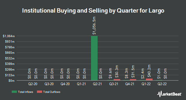 Institutional Ownership by Quarter for Largo Resources (NYSE:LGO)